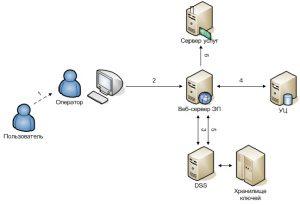 Сервер создания и проверки электронной подписи