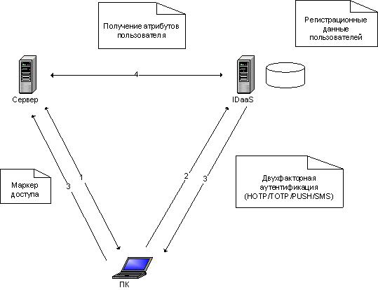 Signal-COM Identity Server